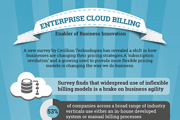 The Rise of Cloud Billing