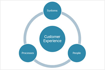 Transforming Your Customer Experience