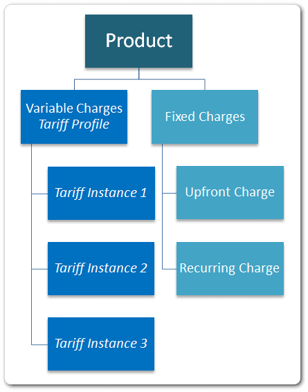 Multi-dimensional pricing structure